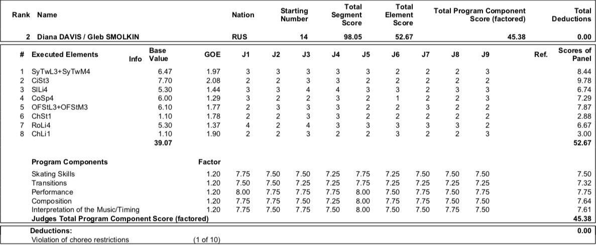 JGP - 2 этап. 28.08 - 31.08 Лэйк Плэсид, США  - Страница 4 EDT8H4rWsAAa7Vr?format=jpg&name=medium