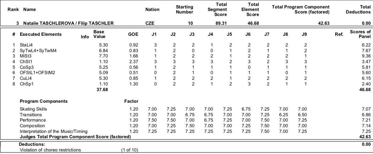 JGP - 2 этап. 28.08 - 31.08 Лэйк Плэсид, США  - Страница 4 EDT8H4zXYAE7pXN?format=jpg&name=medium
