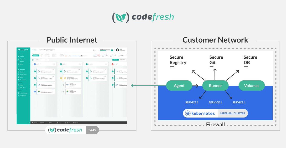 Deploy Docker Compose (v3) to Swarm (mode) Cluster - Codefresh