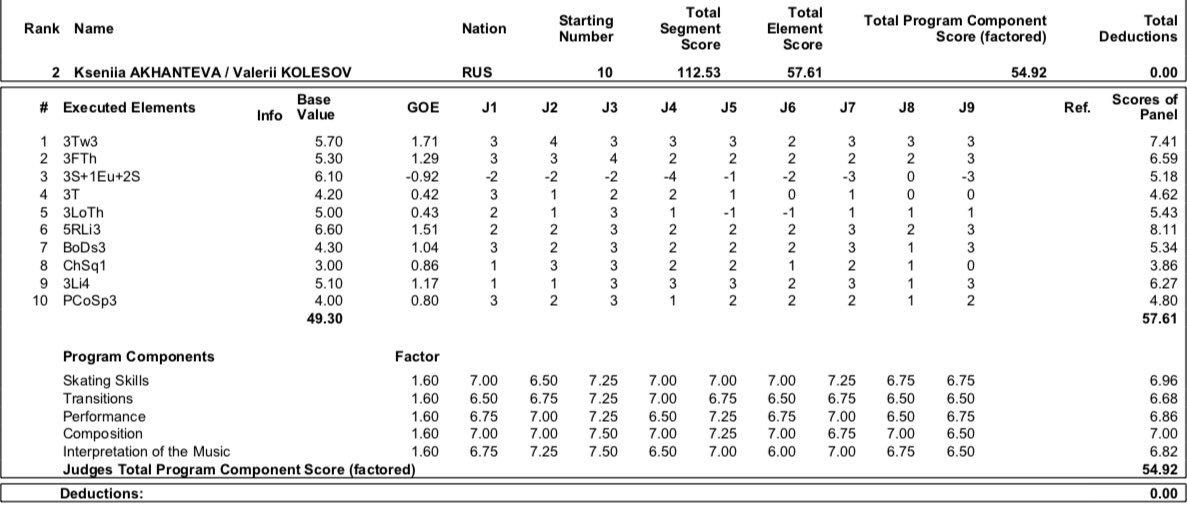 JGP - 2 этап. 28.08 - 31.08 Лэйк Плэсид, США  - Страница 4 EDUZ2KZUwAA1Btf?format=jpg&name=medium