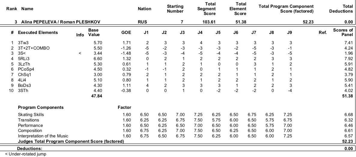 JGP - 2 этап. 28.08 - 31.08 Лэйк Плэсид, США  - Страница 4 EDUZ2KdU8AEMNIn?format=jpg&name=medium