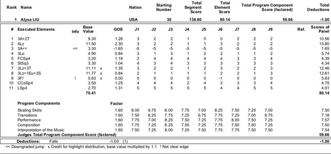 JGP - 2 этап. 28.08 - 31.08 Лэйк Плэсид, США  - Страница 5 EDVjnlpUwAMqKBb?format=jpg&name=small