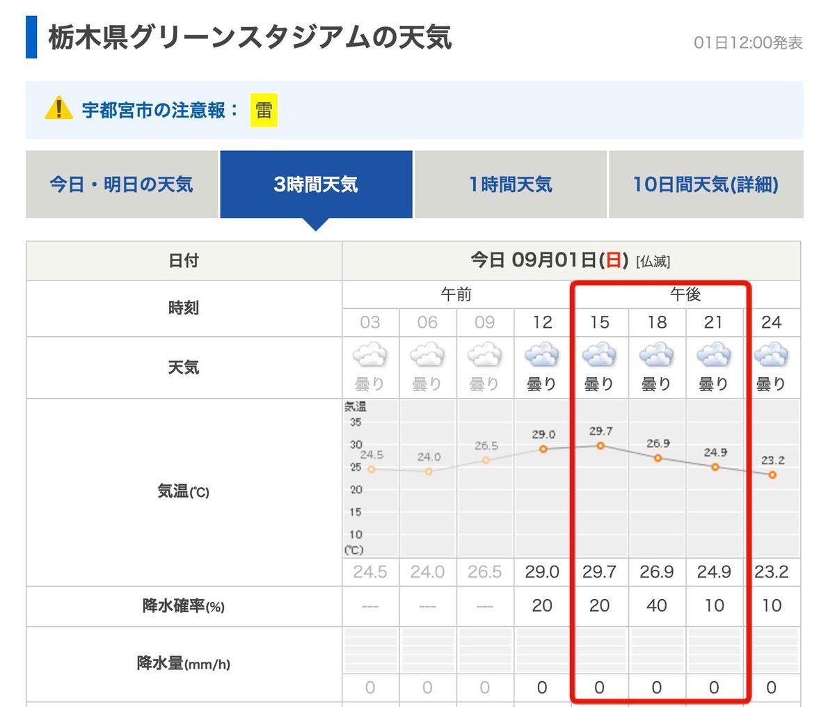 日間 天気 10 関東