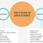 Image for the Tweet beginning: The Future of #DataScience in