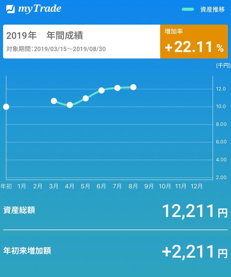#myTrade1万円から株取引開始から5ヶ月半。
