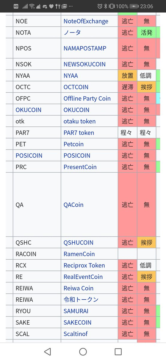 運営が逃亡した国産仮想通貨で唯一コミュニティのステータスを「活発」で1年以上維持しているのが仮想通貨ノータです。参考:さとwiki