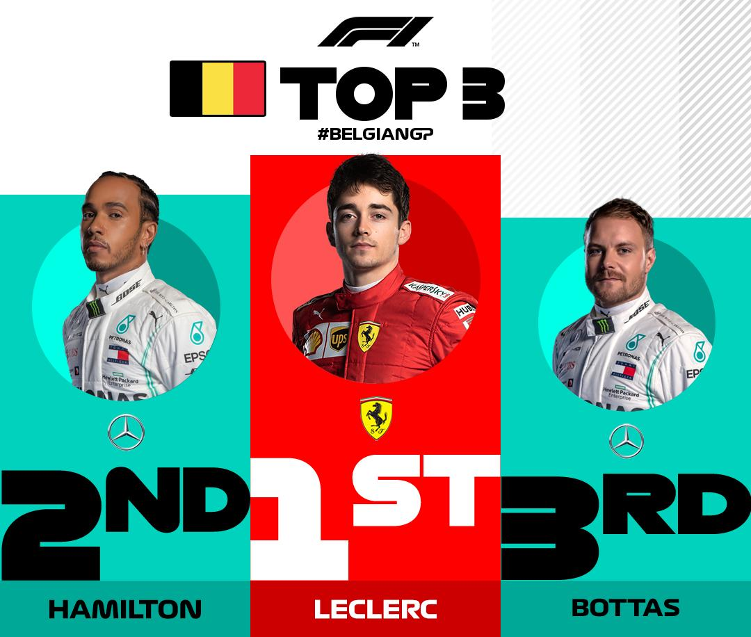 Charles Leclerc withstands pressure from Hamilton in the final laps to win the #BelgianGP  #RIPAnthoine #BelgianGP https://t.co/VxJBt07cDY