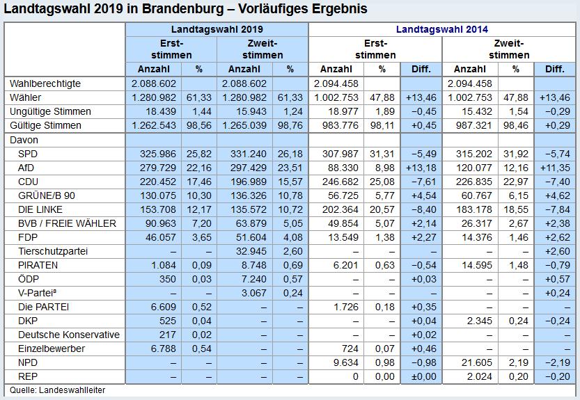 Vorläufiges Ergebnis der Landtagswahl in Brandenburg 2019