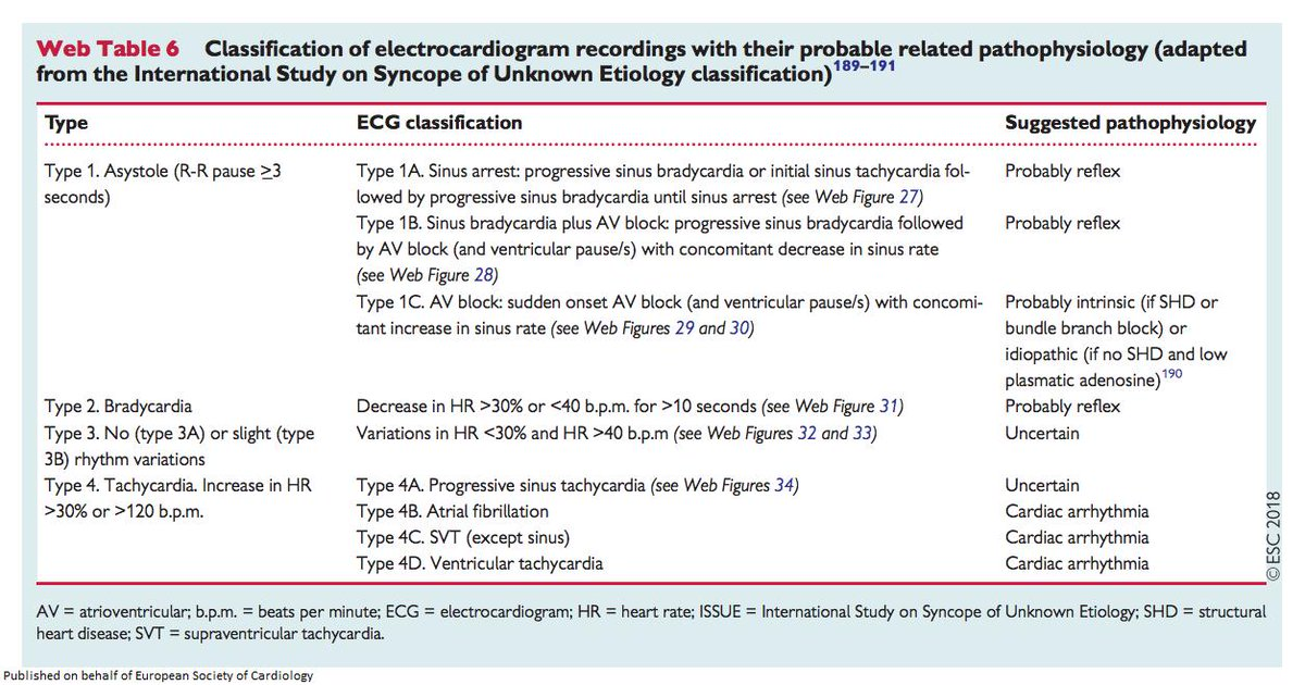 European Society of Cardiology Journals (@ESC_Journals
