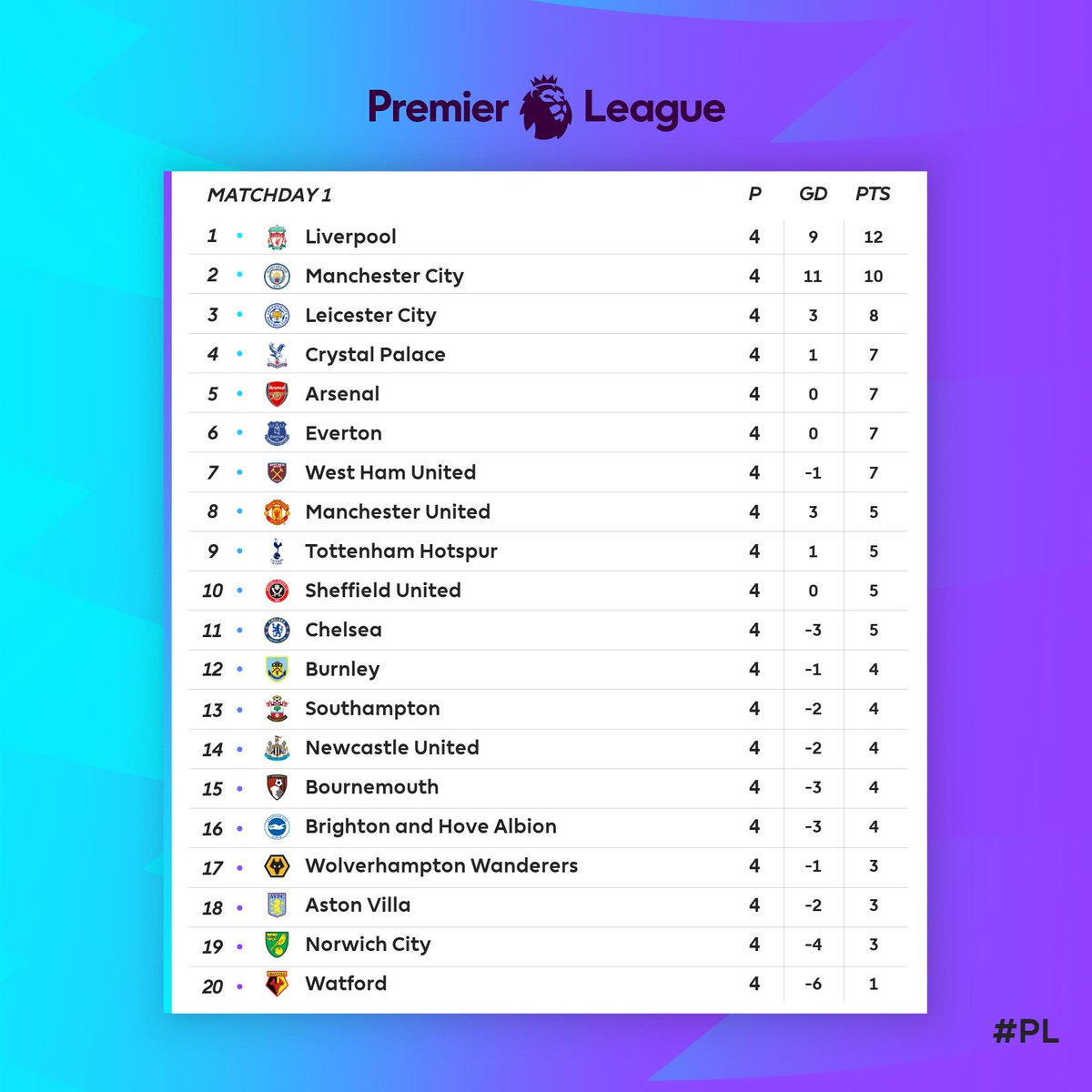 Premier League On Twitter Here S How The Pl Table Looks After A Cracking Weekend Of Action Mondaymotivation