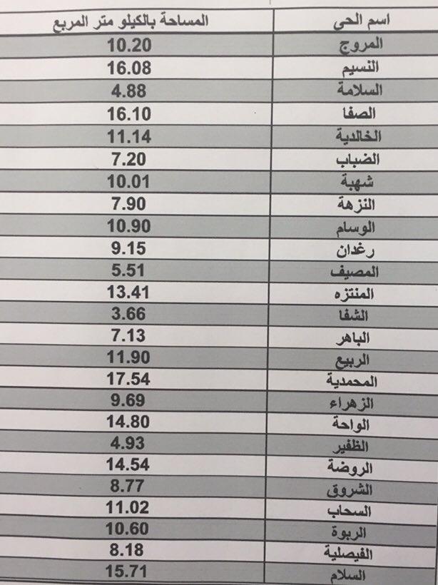 جمعان الكرت On Twitter أسماء أحياء مدينة الباحة