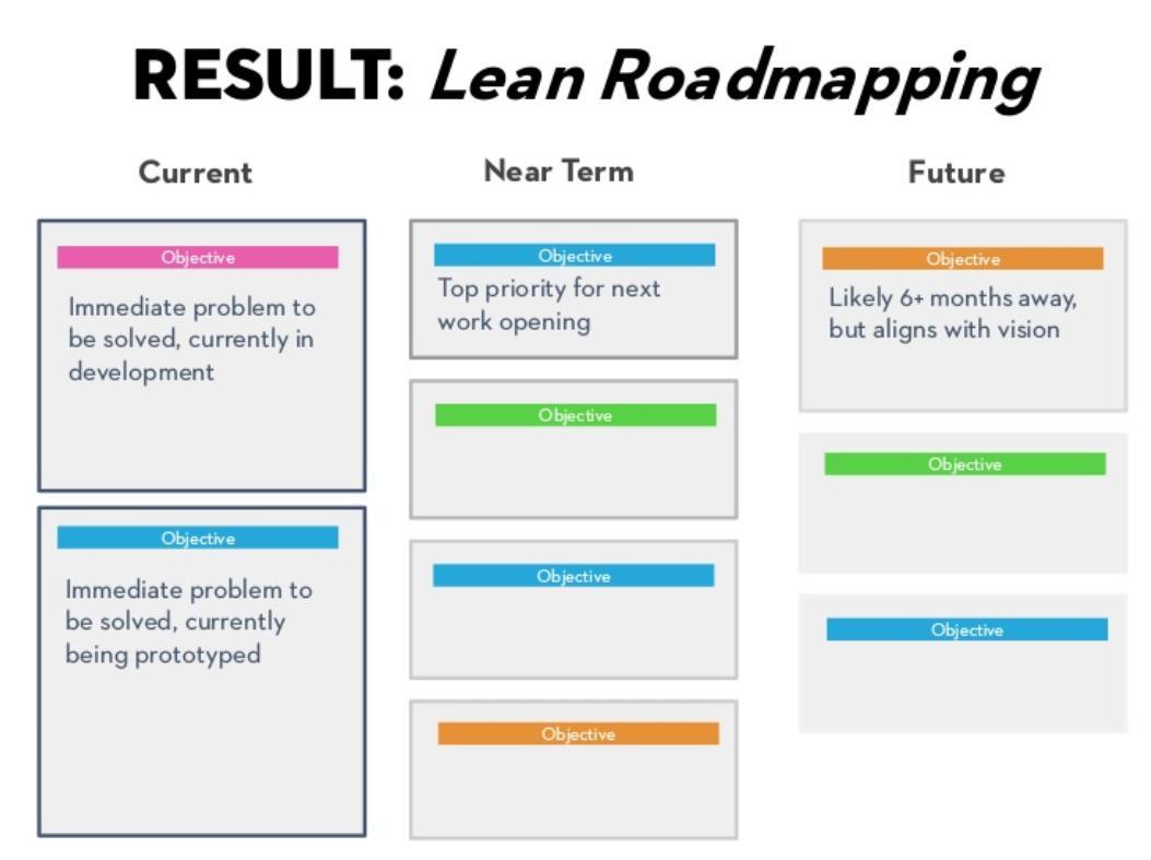 Lean Roadmap