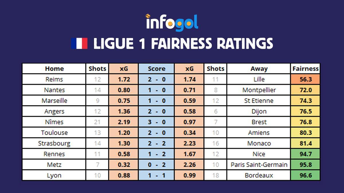 френска лига 1 кръг 4