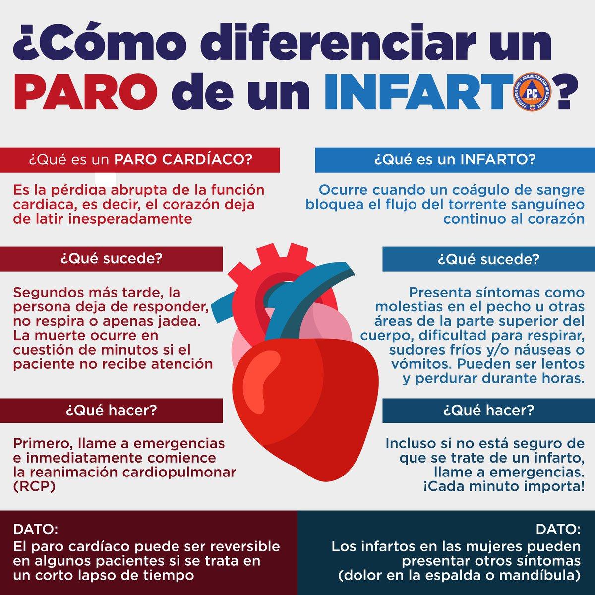 #Consejos   ¿Cómo diferenciar un paro cardíaco de un infarto?  Aquí te lo explicamos @PCivil_Ve te educa, te informa, te previene. #SoloQueremosSalvarVidas pic.twitter.com/CRMyJZB89d #26May #RespetaLaCuarentena #FelizMartes #QuedateEnCasa