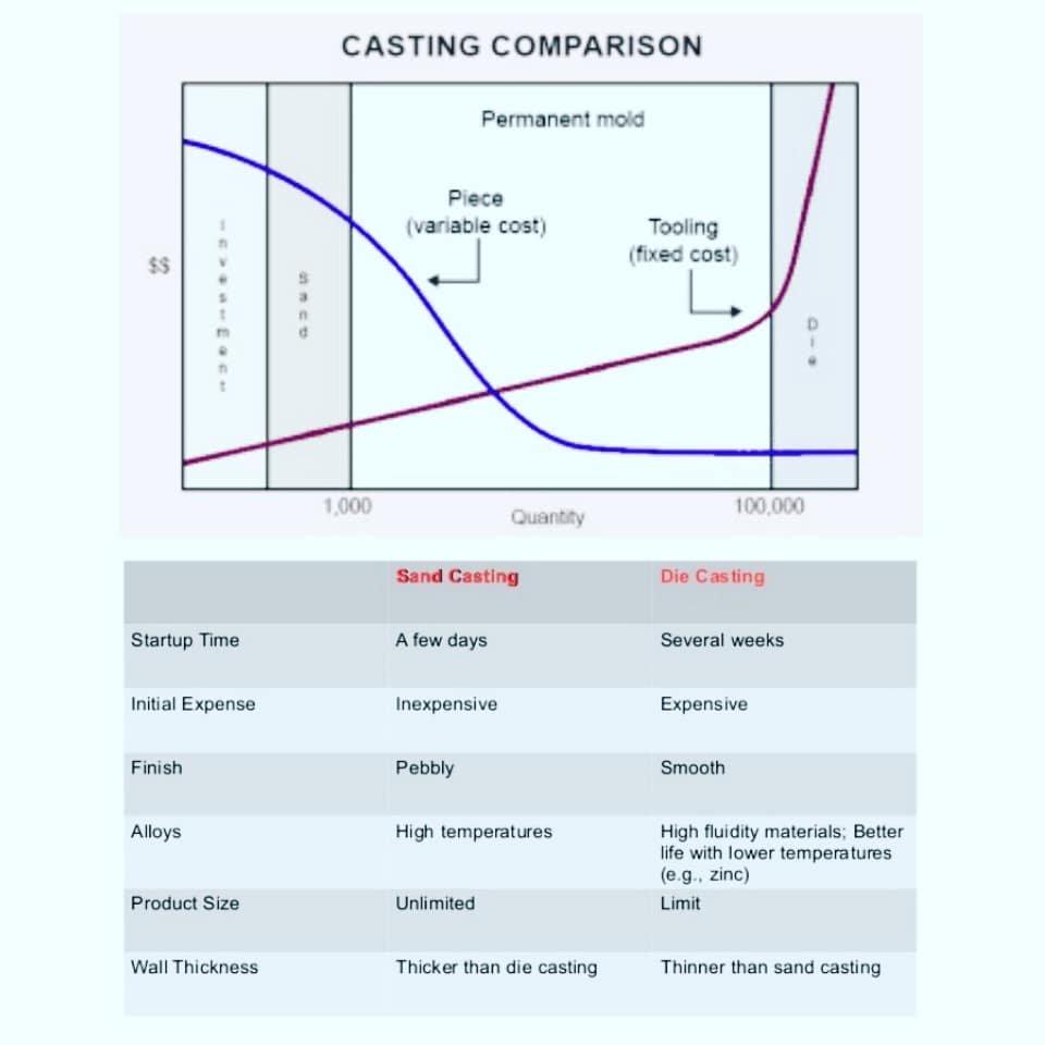 Sand Casting Vs Die Casting #casting #manufacturing #manufacturingengineering #production #investmentcasting #sandcasting #diecasting #metals #aluminiumalloy #metallurgy #materialscience #steel #titanium #engineer #engineering #engineeringbasics #engineeringstudentspic.twitter.com/jVKPTk6S75