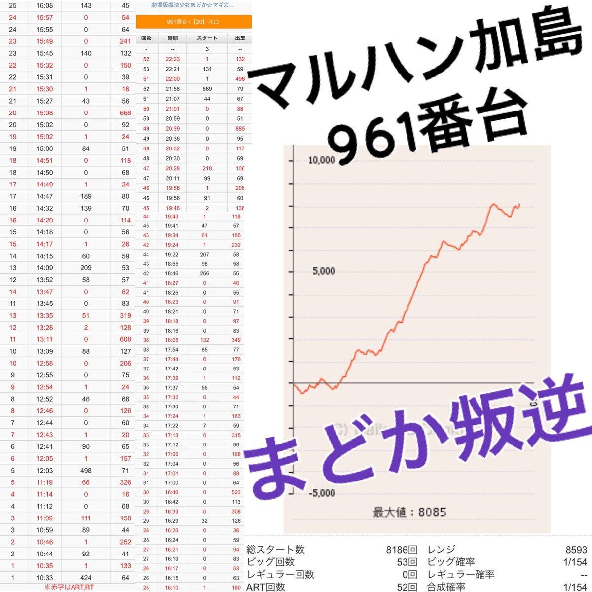 ラッシュ 直撃 マギカ