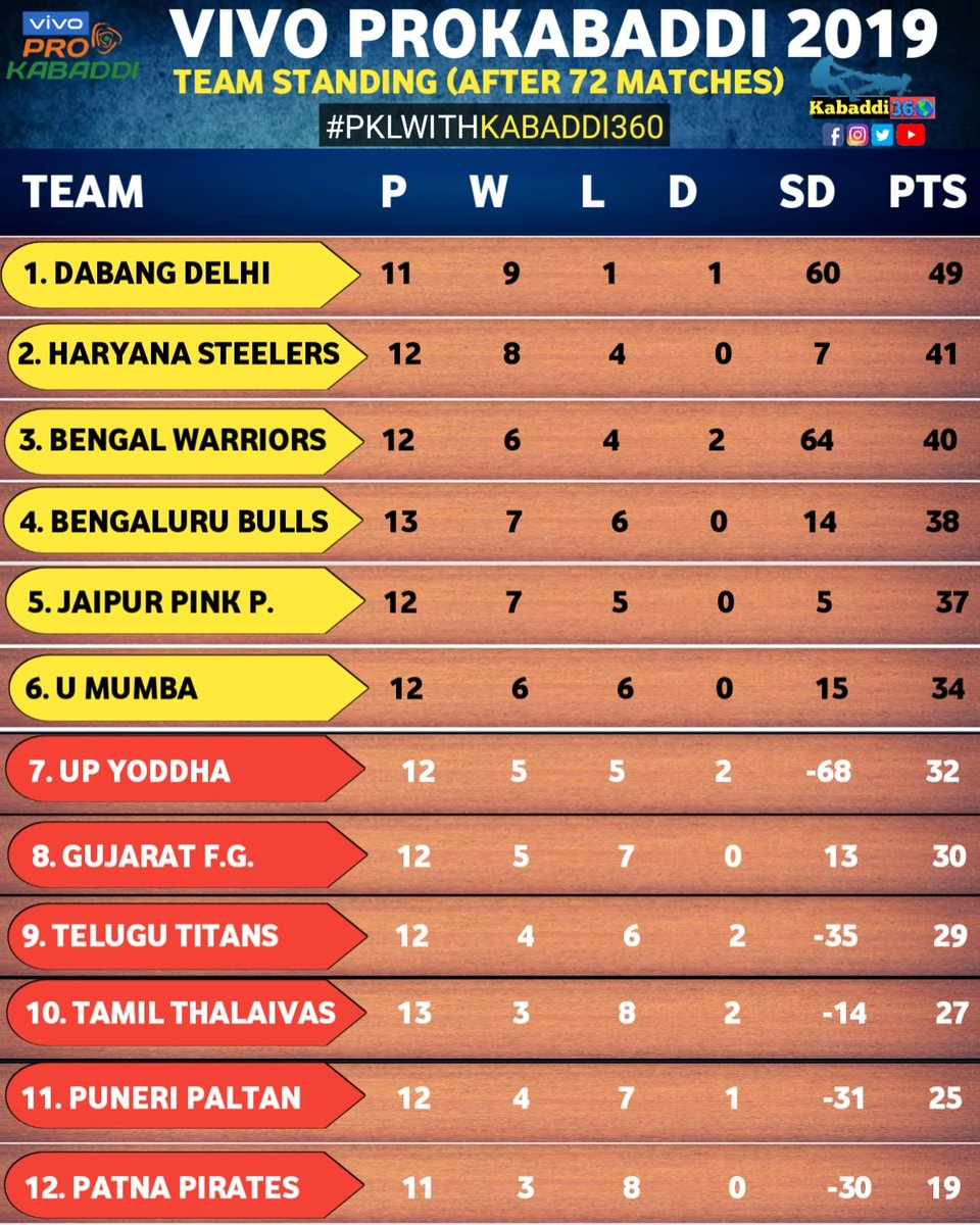 After 72 matches @DabangDelhiKC tops the table & @PatnaPirates are at the bottom of the table. Comment whom you want to see in the playoffs.  #DabangDelhi  #PointsTable  #VIVOProKabaddi  #PKLwithKabaddi360  #IsseTouchKuchNahi