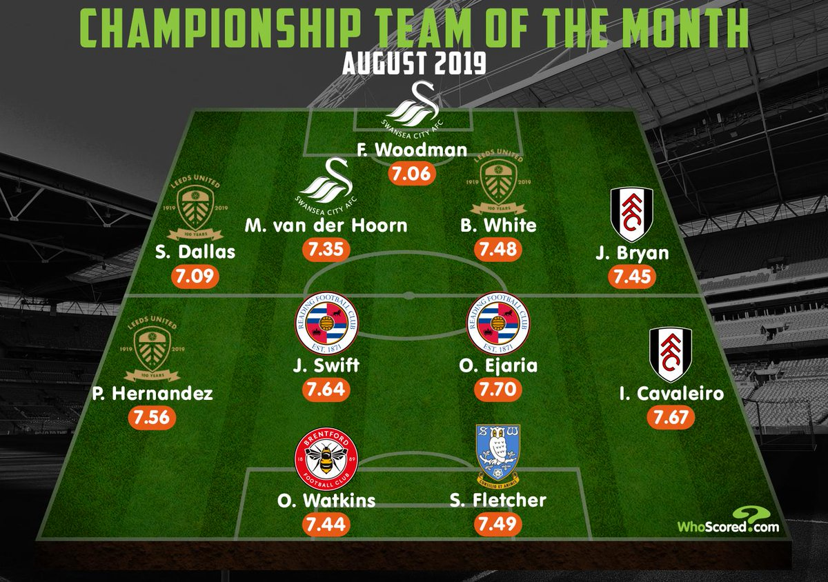 🏴 Championship August best XI  Woodman (@SwansOfficial) @dallas_stuart (@LUFC) @mikevdhoorn1 (@SwansOfficial) White (@LUFC) @joebryan (@FulhamFC) Hernandez (@LUFC) @JohnSwift8 (@ReadingFC) Ejaria (@ReadingFC) @Ivancavaleiro17 (@FulhamFC) Watkins (@BrentfordFC) Fletcher (@swfc)