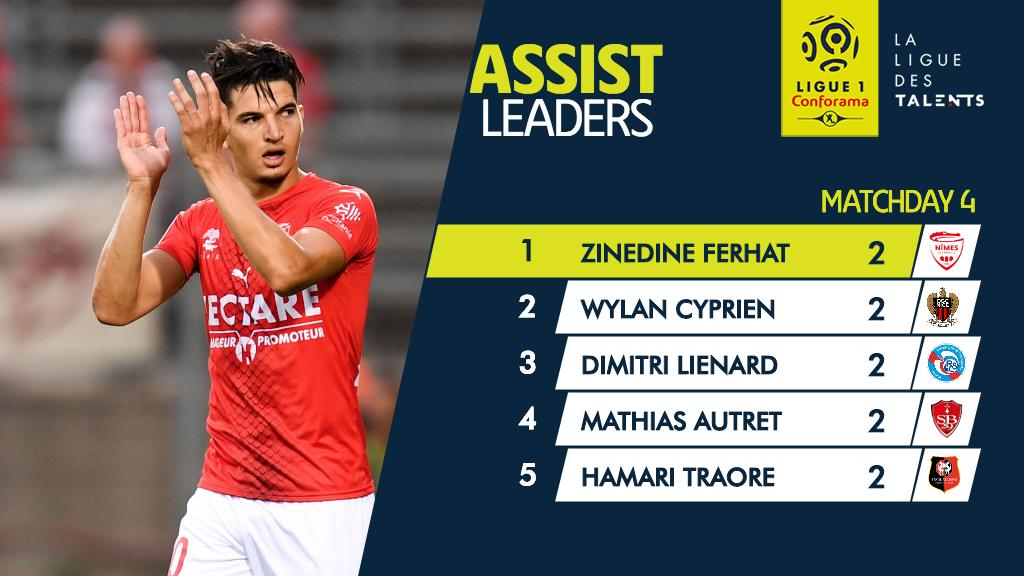 at the top; @FerhatZinedine 's strong start to the season for @nimesolympique has earned him a recall with @LesVerts  <br>http://pic.twitter.com/0B0Mn0iCJG
