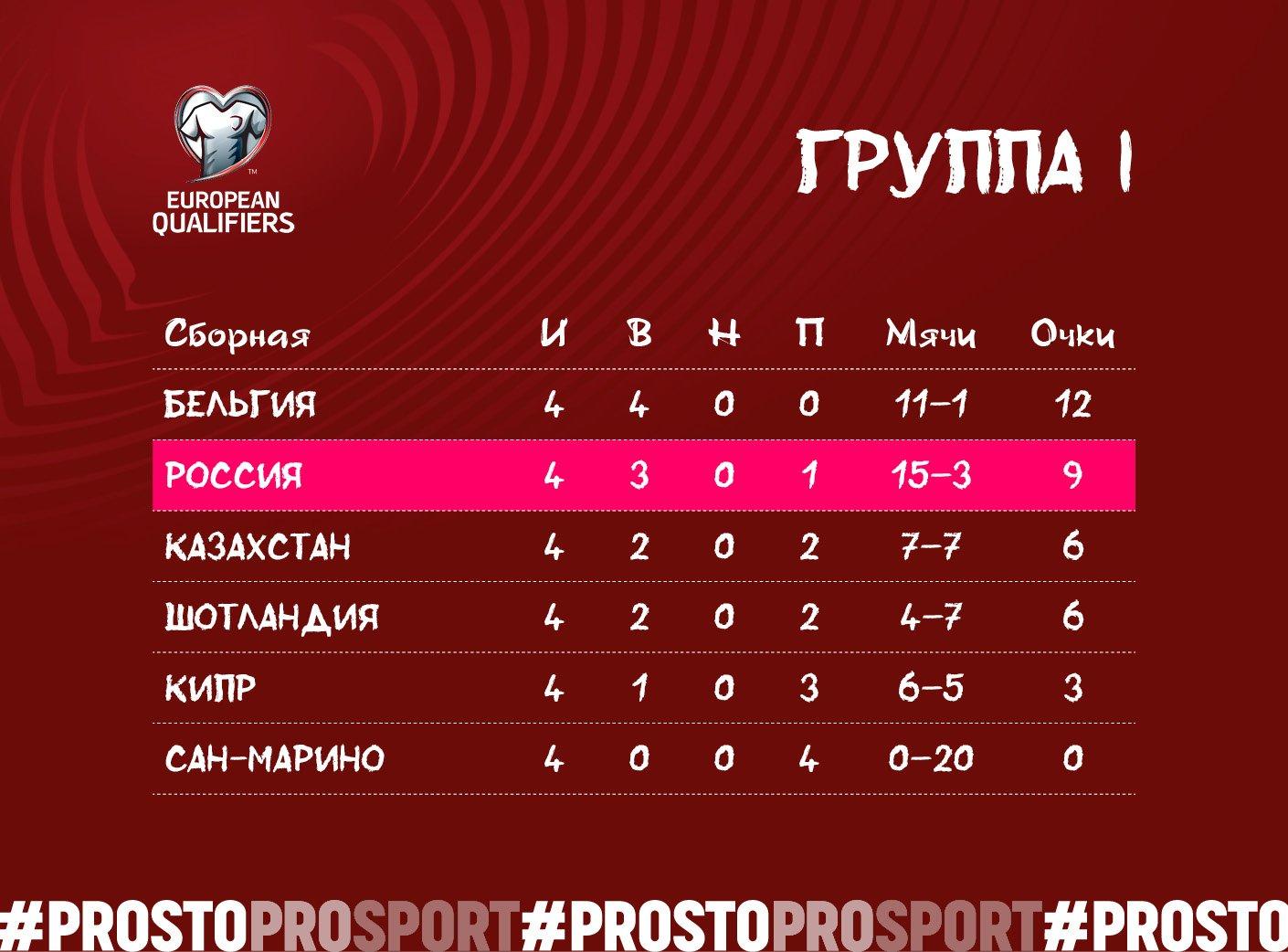 Группа сборной России в отборе Евро-2020