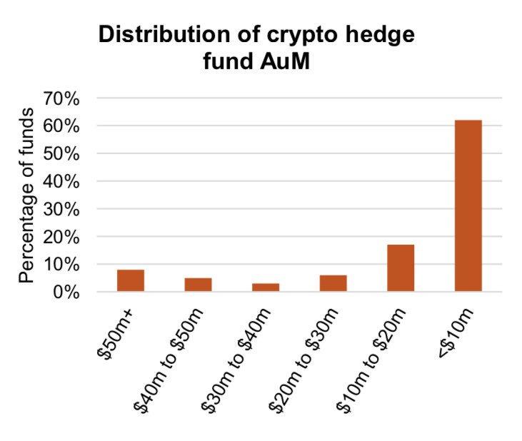 ElwoodがPwCと共同で発表した仮想通貨HFに関するレポートの概要⬇️60%超のHFのAUMは未だ$10mに満たないものの中央値はJan 2018 ($1.2m)からQ1 2019 ($4.3m)にかけて3倍超に。平均的なfee体系は1.72% & 23.5%。
