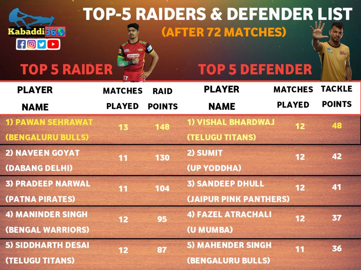 It's Pawan 🆚 Naveen for the Green 💚 Arm Band while Vishal Bhardwaj holds the Orange 🧡 Arm Band as Fazel enters the top 5 fray for the 1⃣st time!  #TopRaider  #TopDefender  #vivoprokabaddi  #IsseTouchKuchNahi  #PKLwithKabaddi360