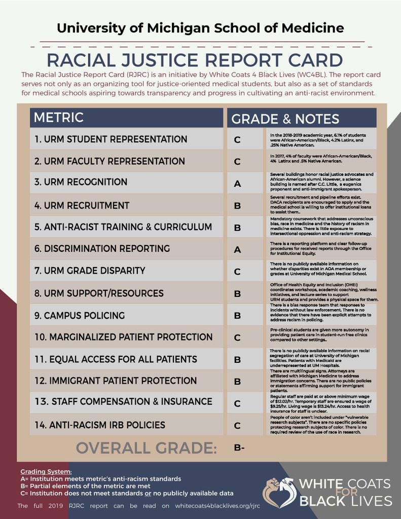 "report card 4 sep 2019  wc5bl on Twitter: ""The 5 Racial Justice Report Card as ..."