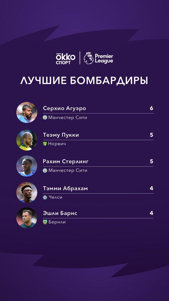 Таблица лучших бомбардиров манчестер юнайтед