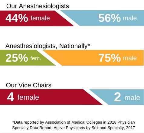 UNMC Anesthesiology (@UNMCanesthesia) | Twitter