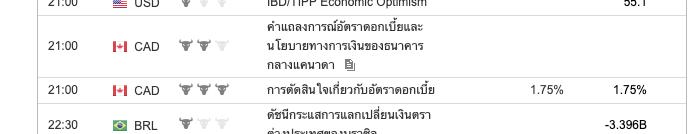 โดยในค่ำนี้ในจะมีการประกาศปรับดอกเบี้ยของธนาคารกลางแคนาดาโดยที่นักวิเคราะห์มีการวิเคราะห์ว่าธนาคารกลางแคนาดาอาจจะมีการคงอัตราดอกเบี้ยที่เท่าเดิมคือ 1.75% ซึ่งต้องติดตามค่ำคืนนี้อย่างต่อเนื่องในเวลา 21.00 น. ตามเวลาไทย