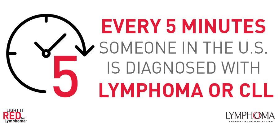 LymphomaResearch (@lymphoma) | Twitter