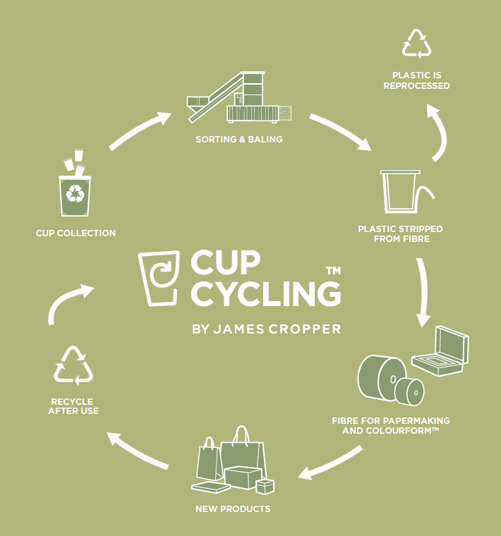 Paper Cup Alliance (@PaperCupUK) | Twitter
