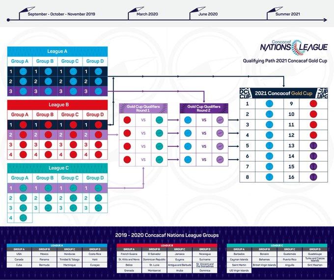 Copa Oro 2021.  Formato de clasificatorio. EDoXMKwXoAAf6IB?format=jpg&name=small