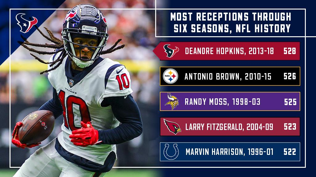 #Texans WR @DeAndreHopkins has recorded the most receptions (528) by a player in his first six seasons in NFL history.  Since 2017, Hopkins is the only player in the NFL ranked in the top-2 in targets, receptions, rec. yards, receiving TDs, rec. 1st downs and 25+ yard receptions. https://t.co/H8Gqk7rNm7