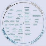 Image for the Tweet beginning: 40 Key and Emerging #Technologies