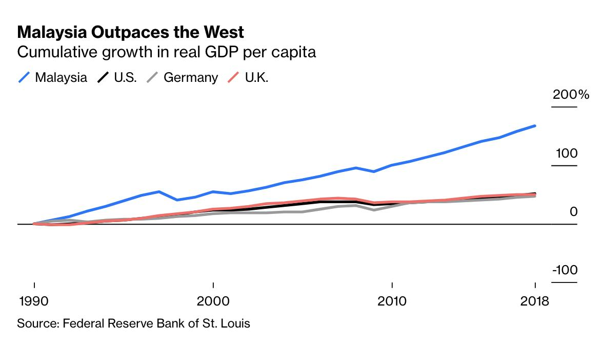 Bloomberg Opinion On Twitter Malaysia Is No Longer A Poor Backwater In 2018 The Country Had A Per Capita Gdp Of 30 860 At Purchasing Power Parity Comparable To That Of Portugal