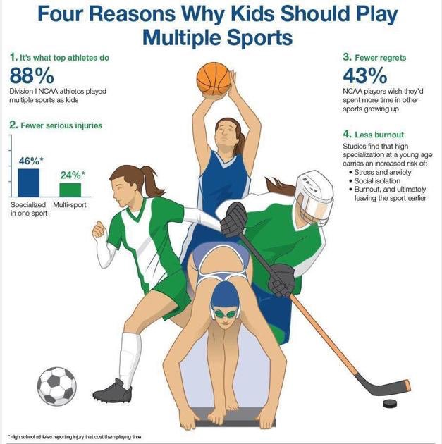 Four Reasons Why Kids Should Play Multiple Sports @BGWolvesSports @IHSAA1