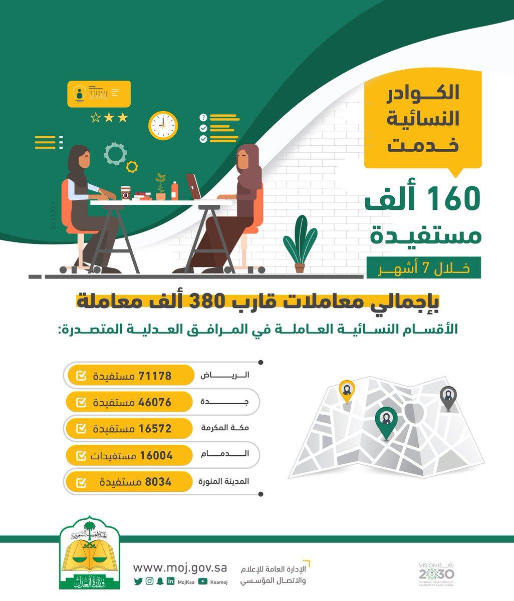 وزارة العدل Twitterissa أرقام عدلية الكوادر النسائية خدمت 160 ألف مستفيدة في المرافق العدلية خلال 7 أشهر