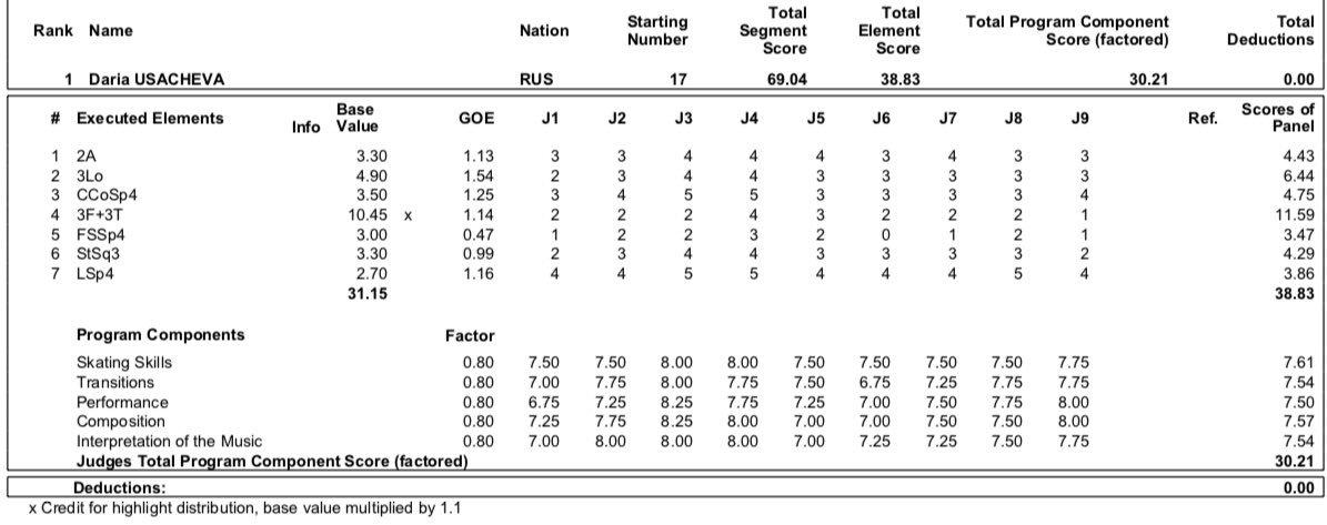 JGP - 3 этап. 04.09 - 07.09 Рига, Латвия  - Страница 2 EDtZLPuX4AEE6Op?format=jpg&name=medium