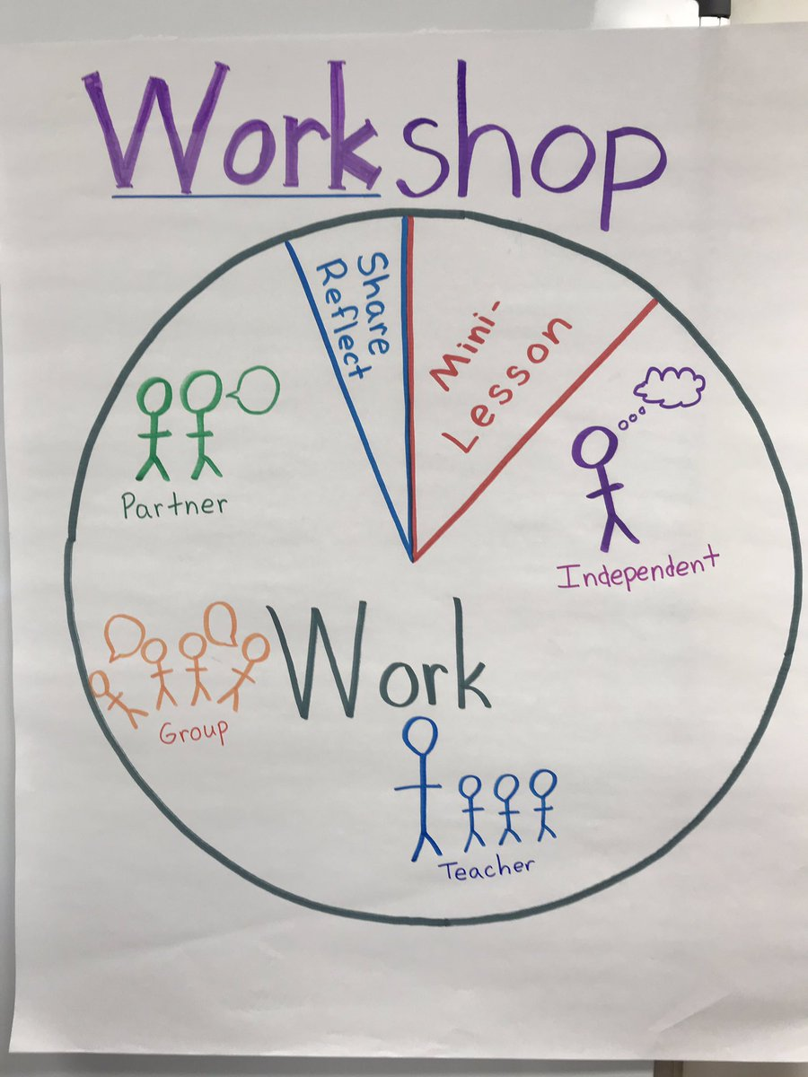 Math workshop is underway in 3rd grade! <a target='_blank' href='http://search.twitter.com/search?q=KWBPride'><a target='_blank' href='https://twitter.com/hashtag/KWBPride?src=hash'>#KWBPride</a></a> <a target='_blank' href='http://twitter.com/KWBNalker'>@KWBNalker</a> <a target='_blank' href='https://t.co/6zsFygSoLY'>https://t.co/6zsFygSoLY</a>
