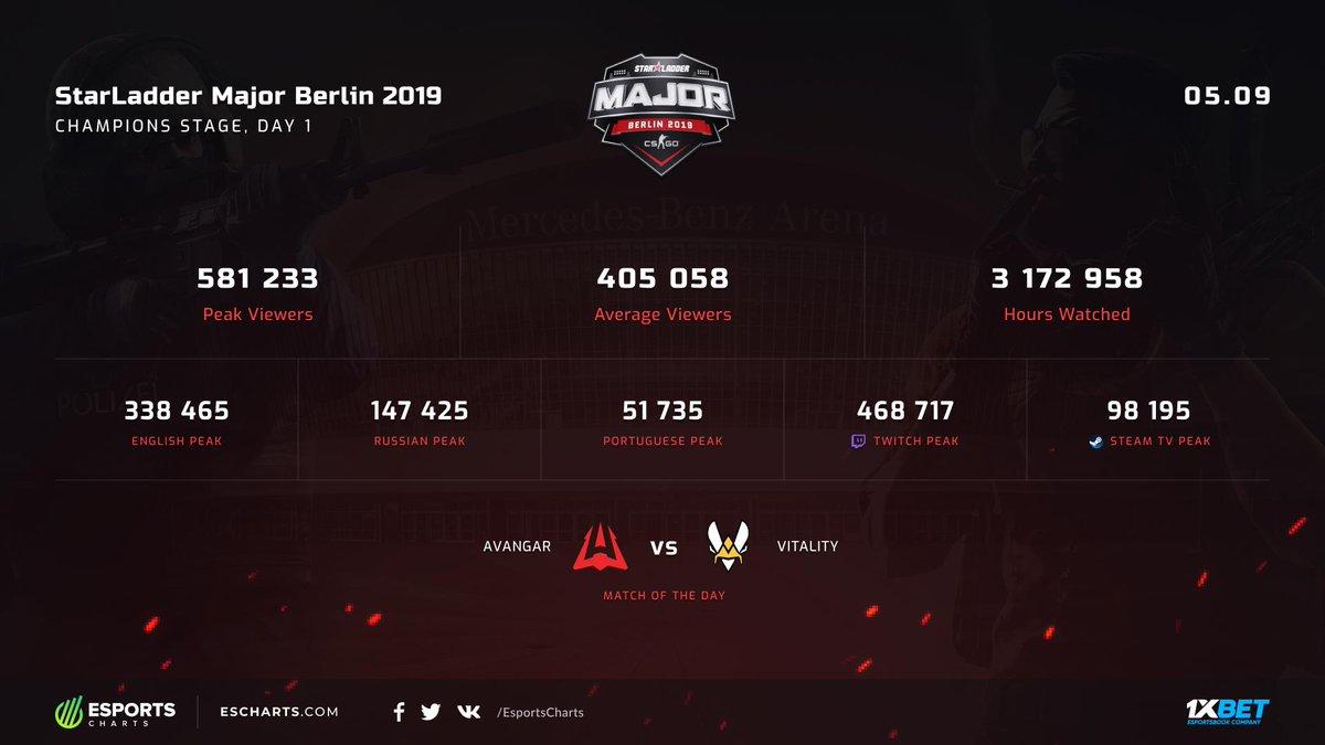 Esports Charts @ #BerlinMajor (@EsportsCharts) | Twitter