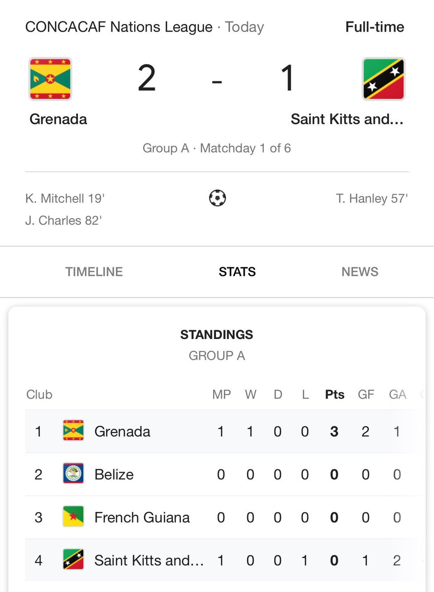 James Charles' late goal secured Grenada's victory. https://t.co/EiefSFzIxD