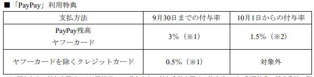 10月1日からPayPayボーナスの付与条件が変更されます?⭕️PayPayボーナス通常還元率3%→1.5%⭕️ヤフーカード以外のクレジットカードは還元対象外に楽天もOrigami Payもみーんな変わるんだろうな。