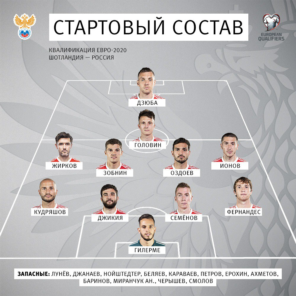 Состав сборной России на матч с Шотландией