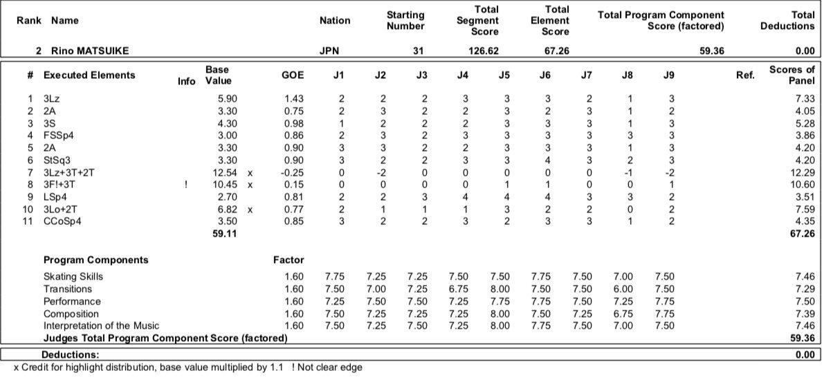 JGP - 3 этап. 04.09 - 07.09 Рига, Латвия  - Страница 3 EDzeq2LXkAEkrmL?format=jpg&name=medium