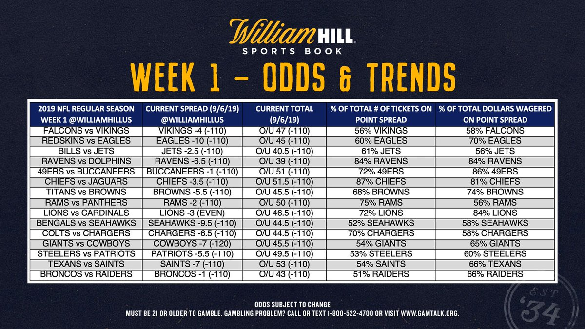 William Hill US (@WilliamHillUS) | Twitter