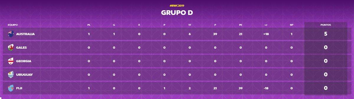 Así está el Grupo D de la #RWC2019 #VamosTeros #WebbEllisCup #Uruguay