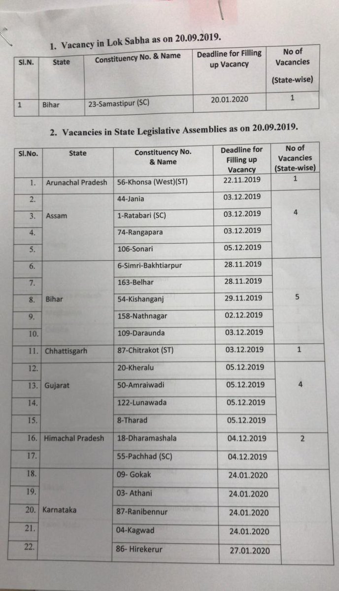 List of 15 constituencies in Karnataka to face by elections.