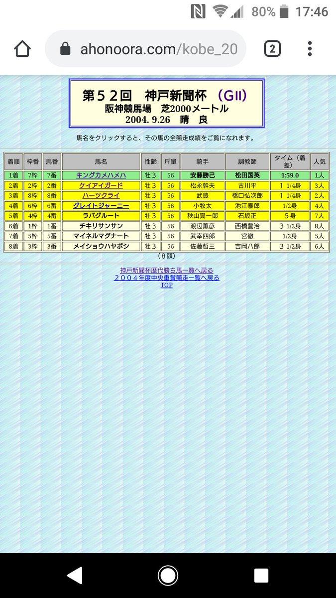 京都新聞杯が春季番組に移動になった平成12年以降の神戸新聞杯で8頭立は2回目です?  平成16年 1着キングカメハメハ    ダービー1着 3着ハーツクライ            ダービー2着  キングカメハメハ、神戸新聞杯後引退  令和1年 皐月賞 1着サートゥルナーリア 2着ヴェロックス  再現するのかなぁ?