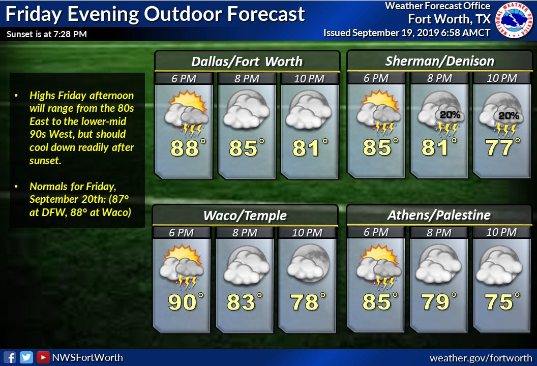 """NWS Fort Worth on Twitter: """"Weather looks to improve Friday evening for  most locales, except lingering isolated showers/storms possible N of I-20  to the Red River Valley. Impacts to outdoor events will"""